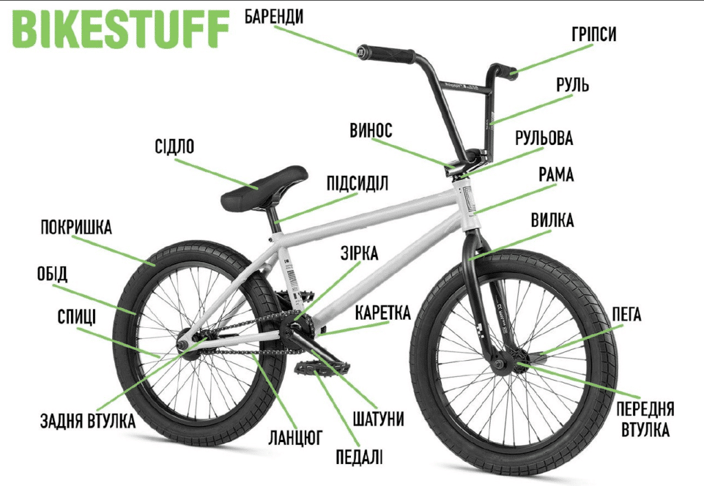 ЩО ТАКЕ BMX? | BIKESTUFF